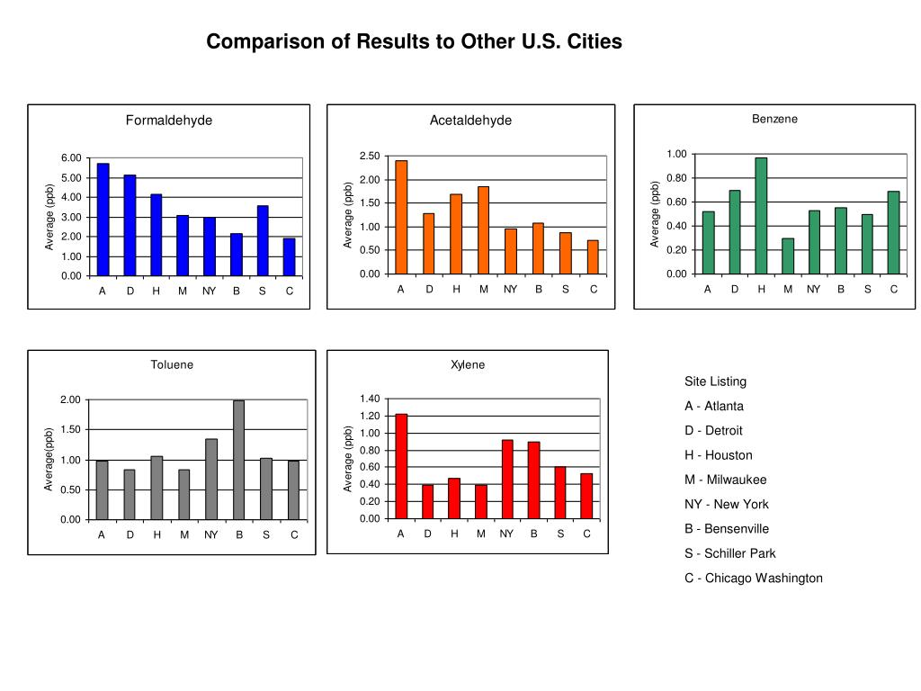 Comparison of Results to Other U.S. Cities