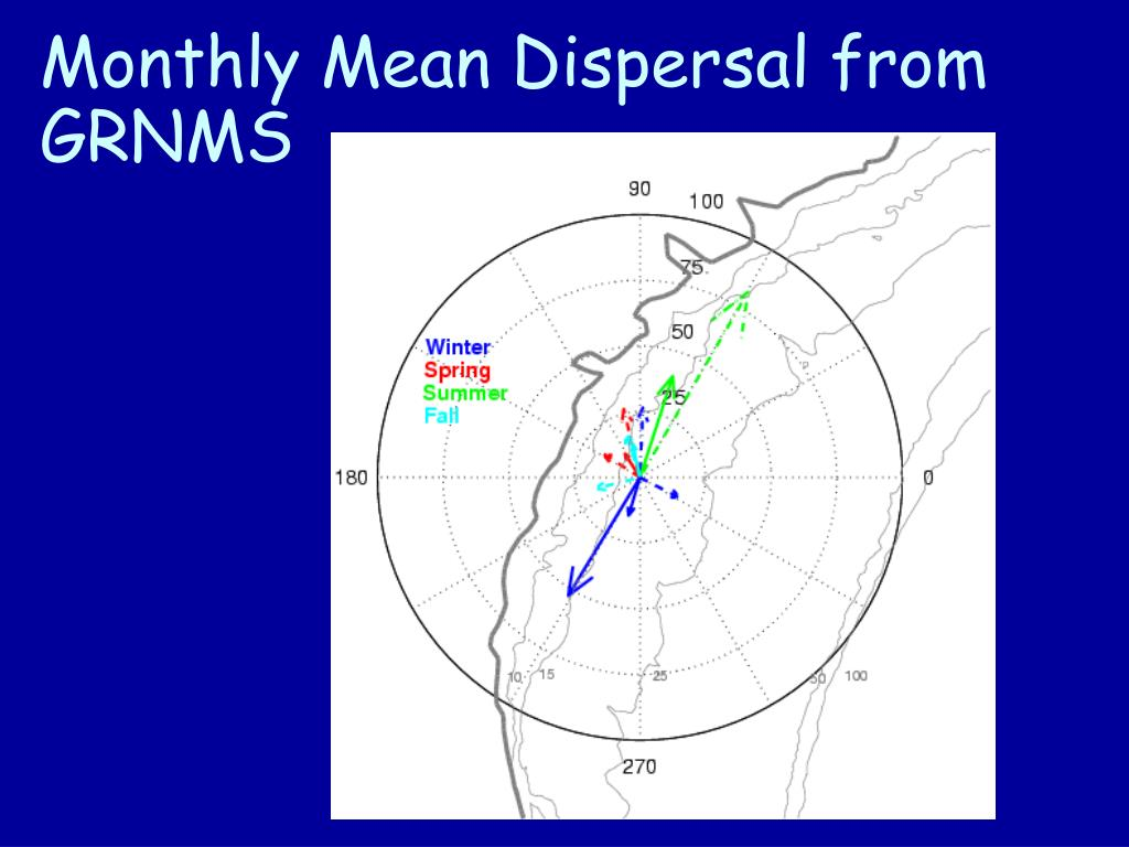 Monthly Mean Dispersal from GRNMS