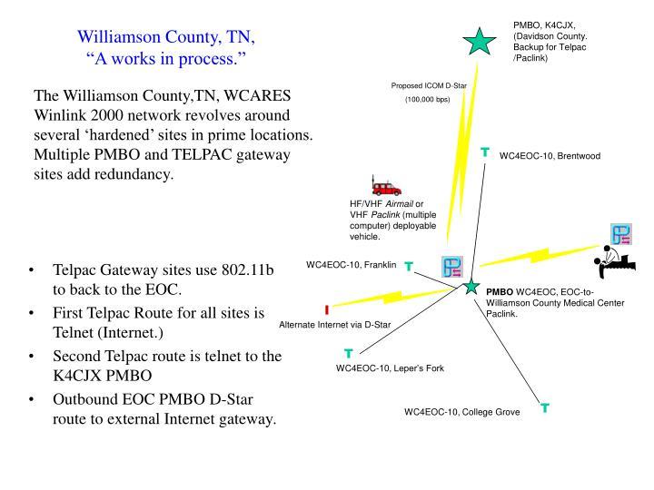 PMBO, K4CJX, (Davidson County. Backup for Telpac /Paclink)