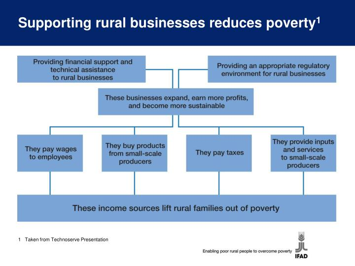 Supporting rural businesses reduces poverty
