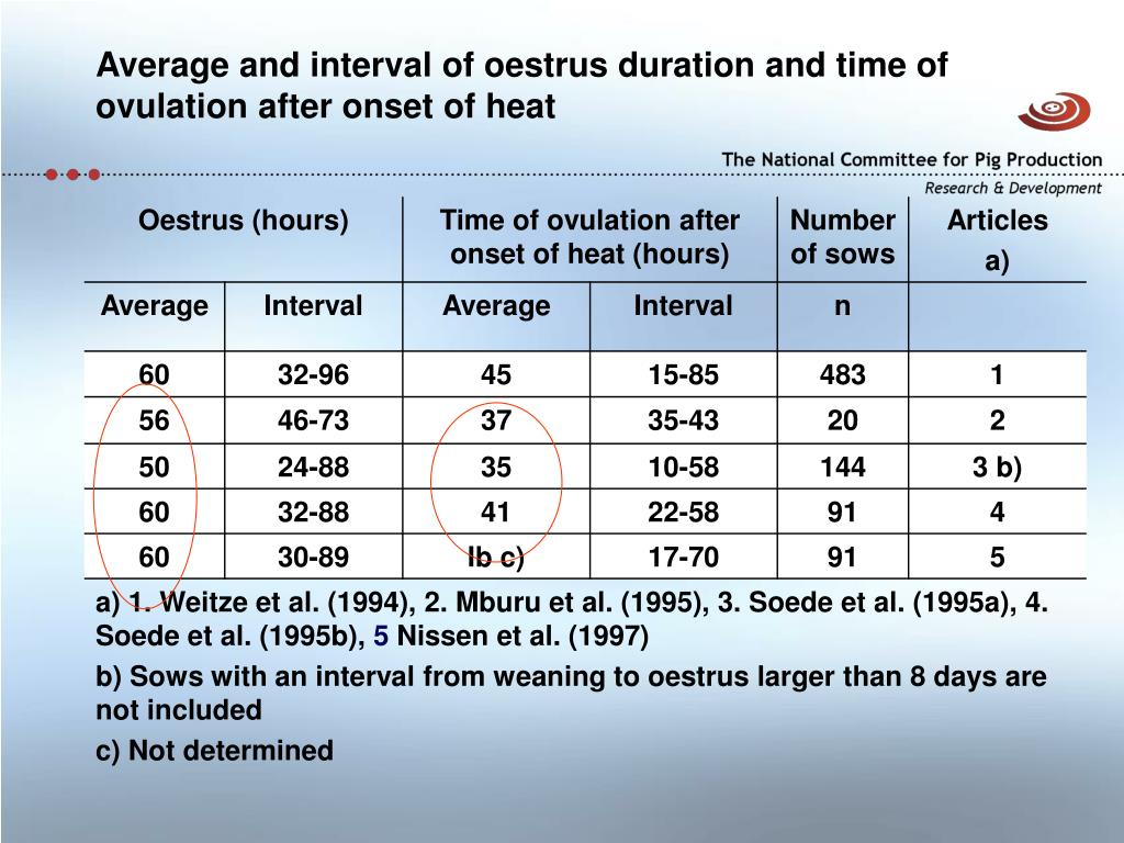 Average and interval of oestrus duration and time of ovulation after onset of heat