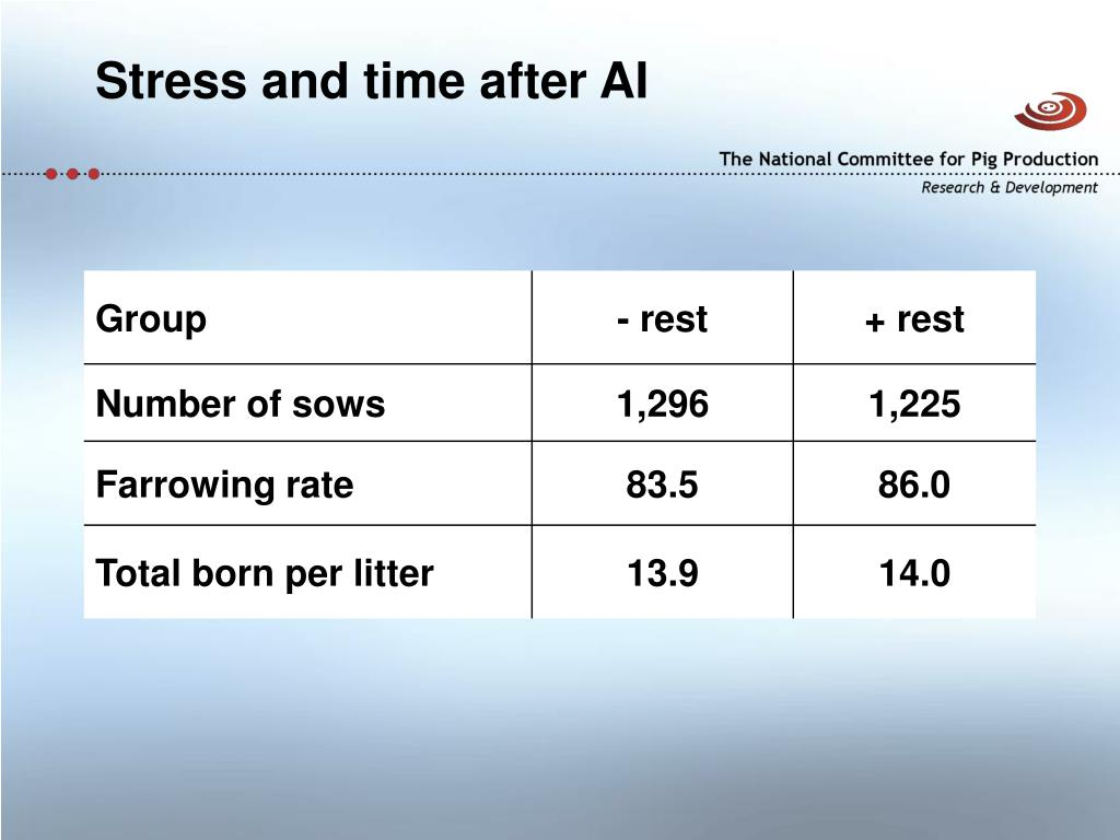 Stress and time after AI