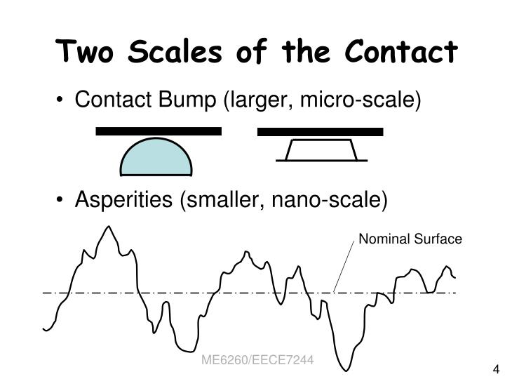 Nominal Surface