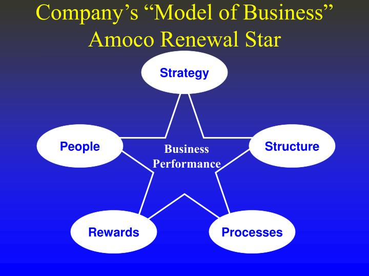 """Company's """"Model of Business"""""""