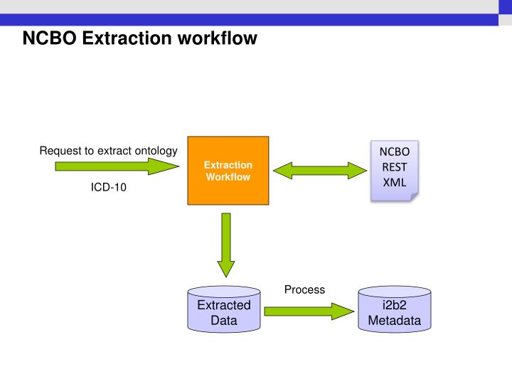 NCBO Extraction workflow