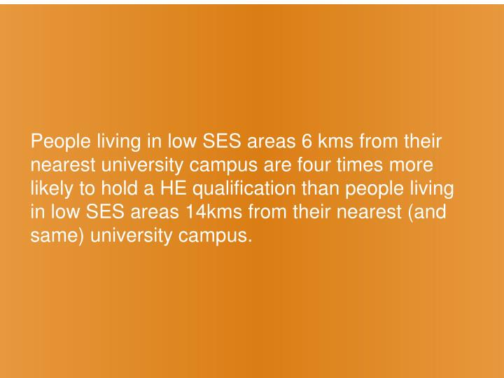 People living in low SES areas 6 kms from their nearest university campus are four times more likely to hold a HE qualification than people living in low SES areas 14kms from their nearest (and same) university camp