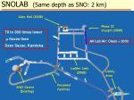 snolab same depth as sno 2 km