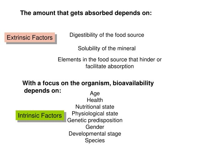 The amount that gets absorbed depends on: