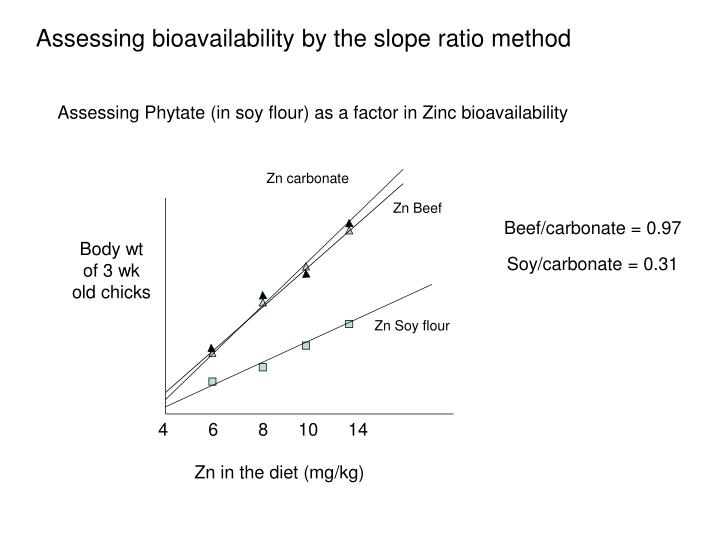 Assessing bioavailability by the slope ratio method