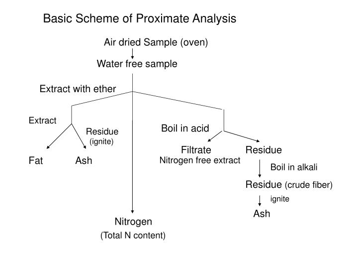 Basic Scheme of Proximate Analysis