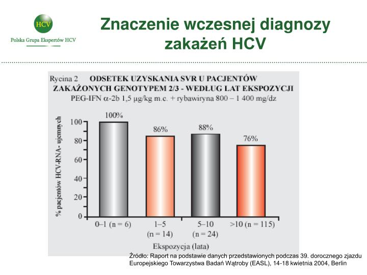 Znaczenie wczesnej diagnozy zakażeń HCV