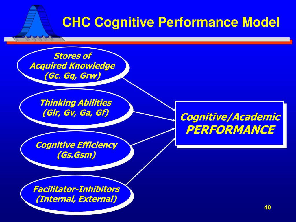 CHC Cognitive Performance Model