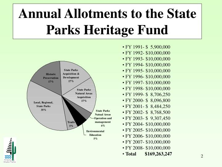 Annual allotments to the state parks heritage fund