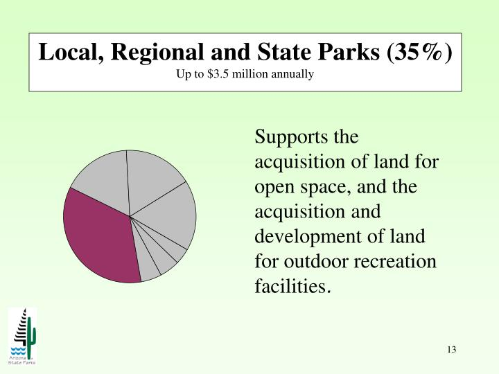 Local, Regional and State Parks (35%)