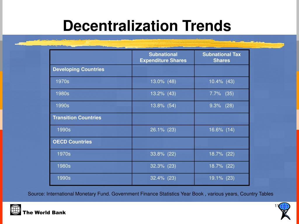 Decentralization Trends