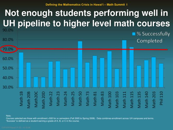 Not enough students performing well in UH pipeline to higher level math courses