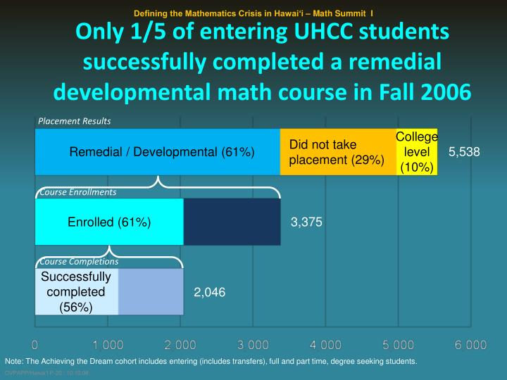 Only 1/5 of entering UHCC students successfully completed a remedial developmental math course in Fall 2006