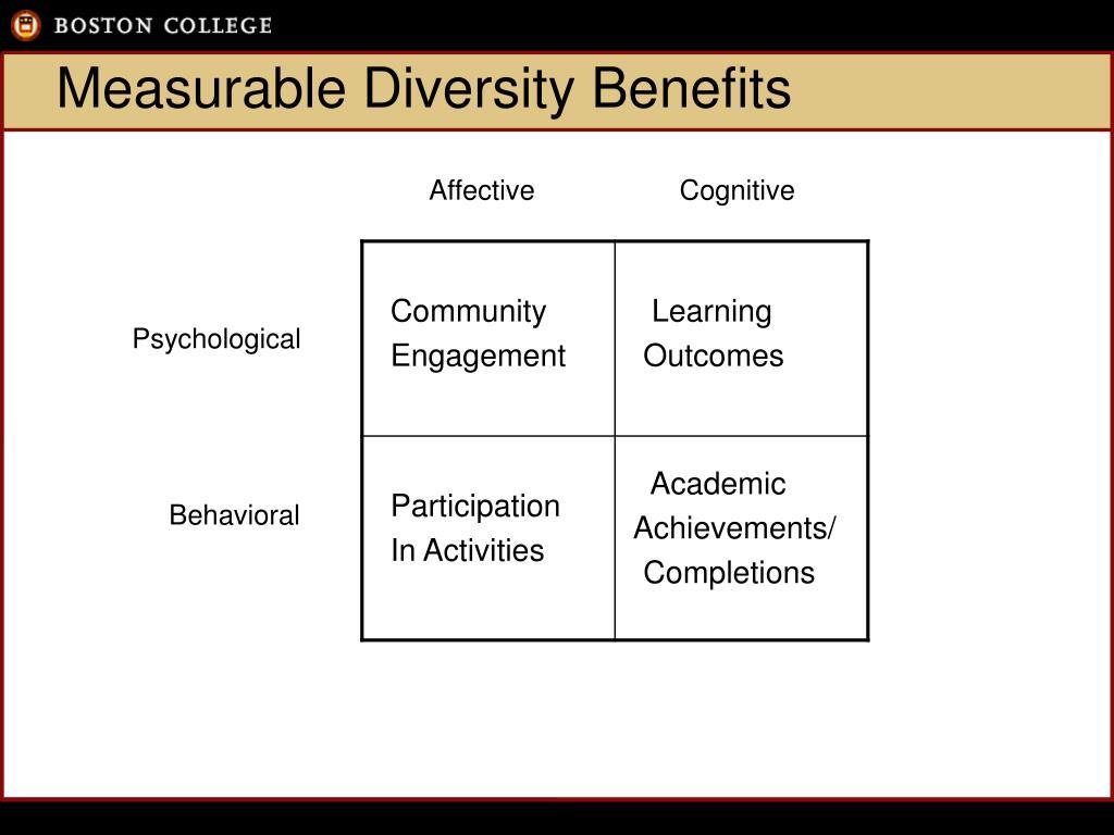 Measurable Diversity Benefits