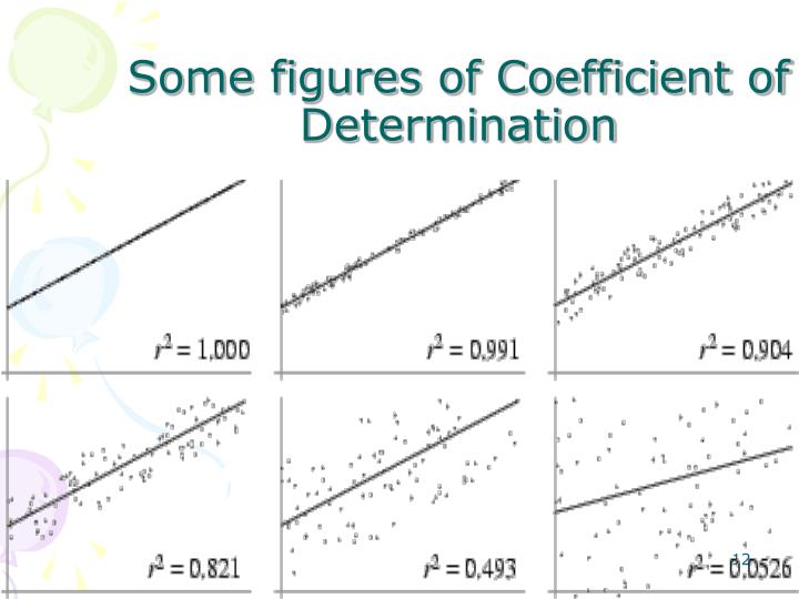 Some figures of Coefficient of Determination