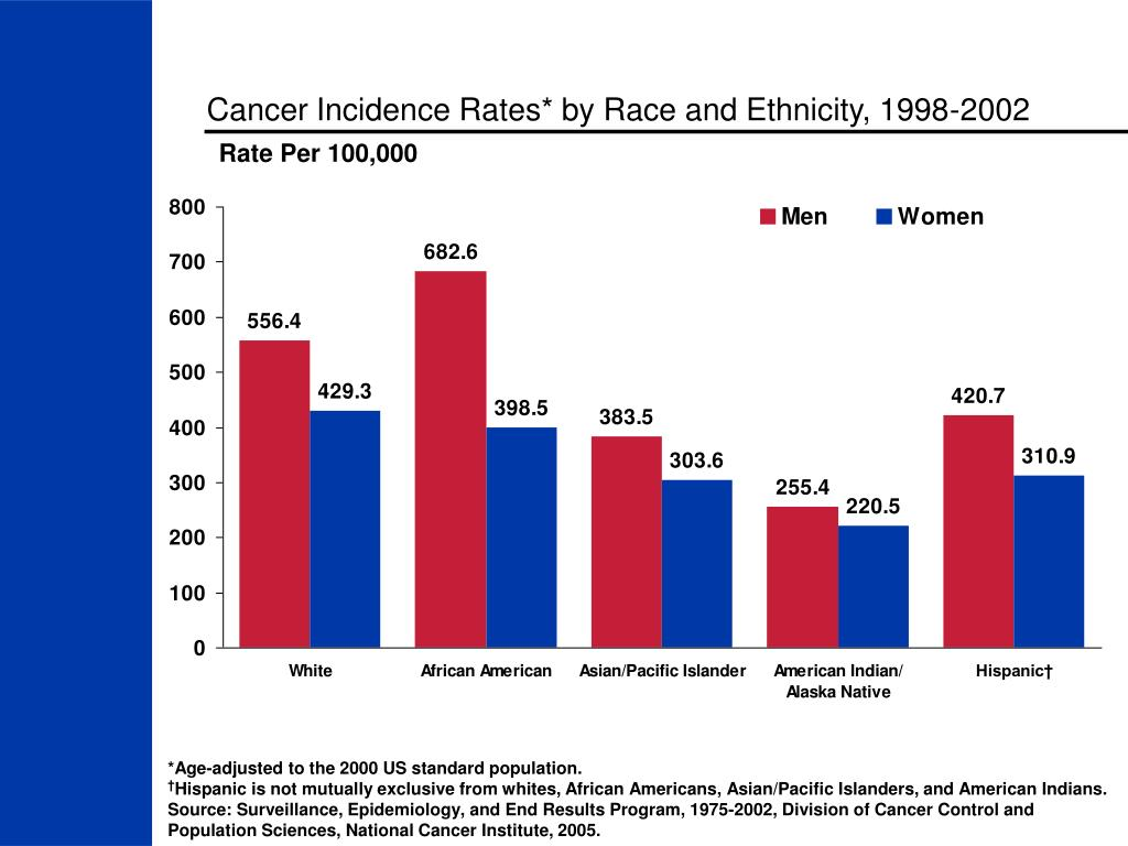 Cancer Incidence Rates* by Race and Ethnicity, 1998-2002