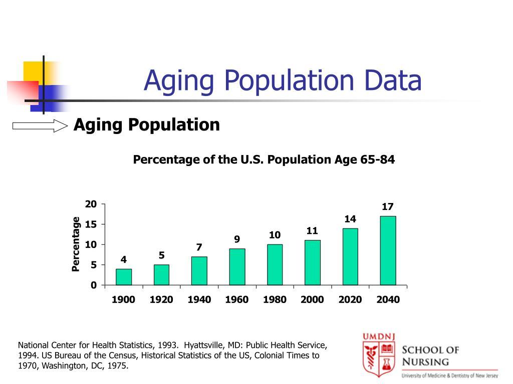 Aging Population Data