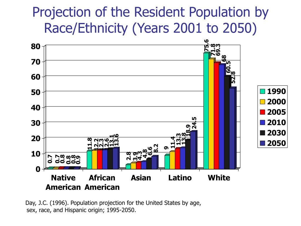 Projection of the Resident Population by Race/Ethnicity (Years 2001 to 2050)