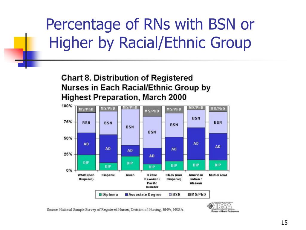 Percentage of RNs with BSN or Higher by Racial/Ethnic Group