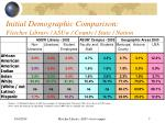 initial demographic comparison fletcher library asuw county state nation