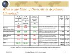 what is the state of diversity in academic libraries8