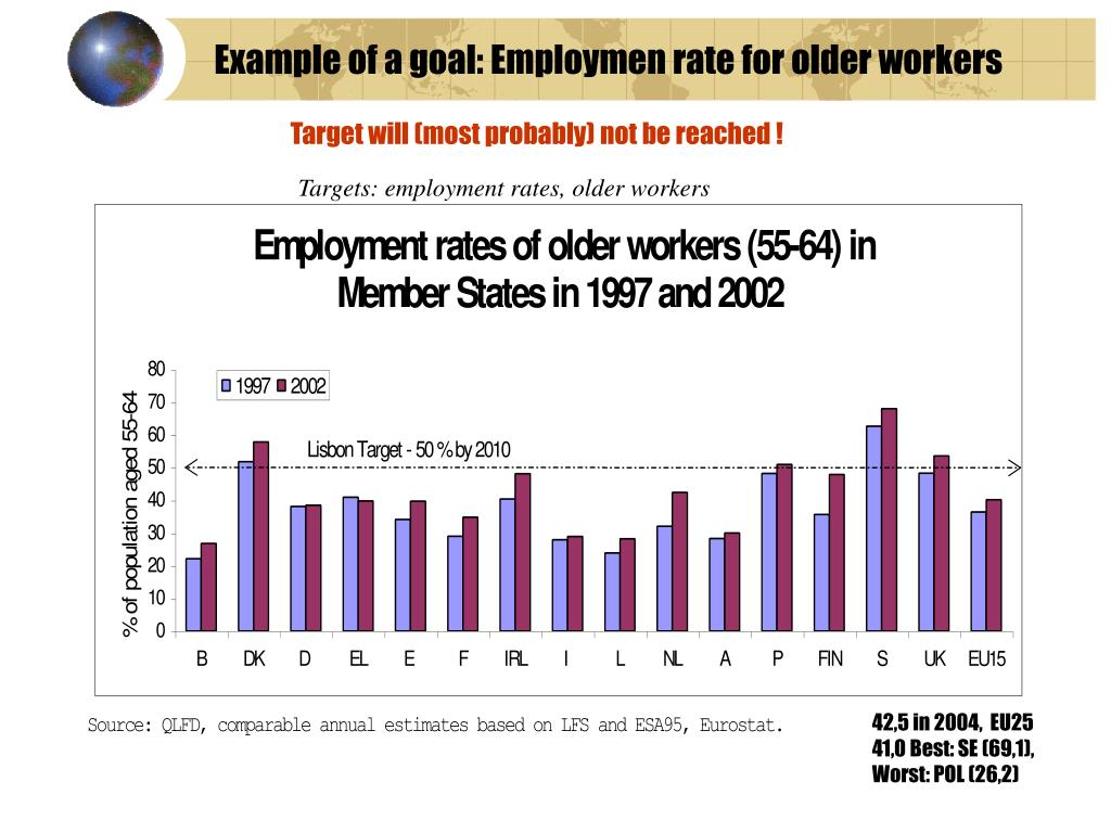 Example of a goal: Employmen rate for older workers