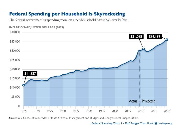 Budget chart book federal spending is skyrocketing