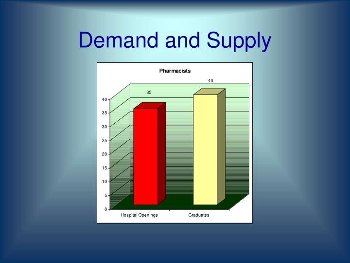 Demand and Supply