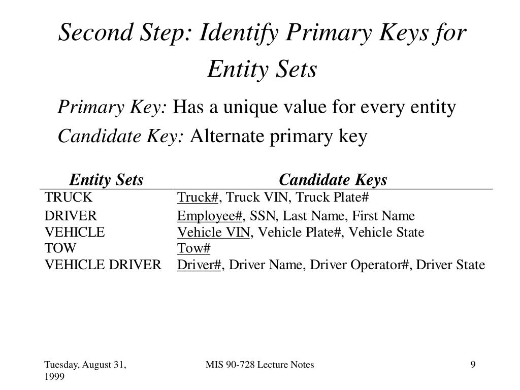 Second Step: Identify Primary Keys for Entity Sets