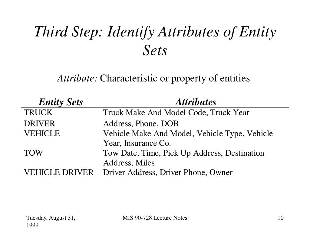 Third Step: Identify Attributes of Entity Sets