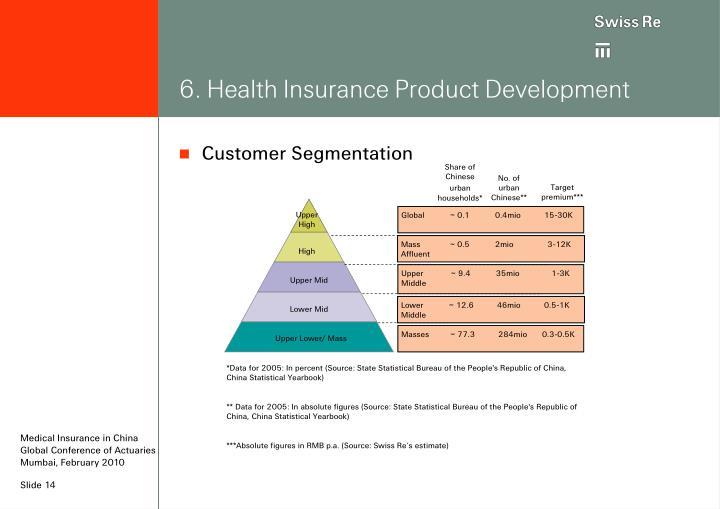 6. Health Insurance Product Development