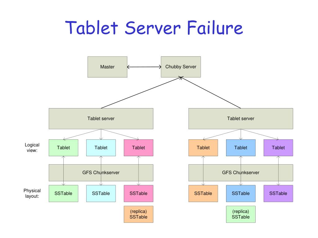 Tablet Server Failure