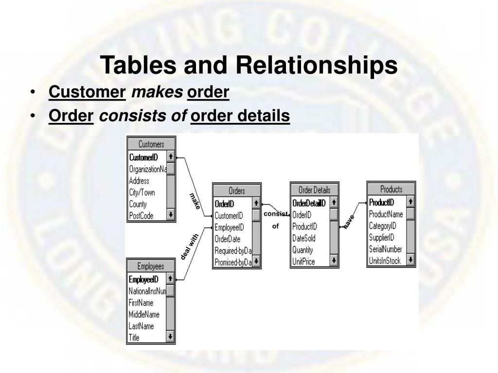 Tables and Relationships