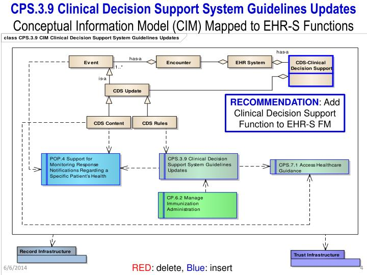 clinical decision support system The proposed clinical decision support system for risk prediction of the heart patients contains two steps such as: (1) generation of weighted fuzzy rules and (2) developing of a fuzzy rule-based decision support system.