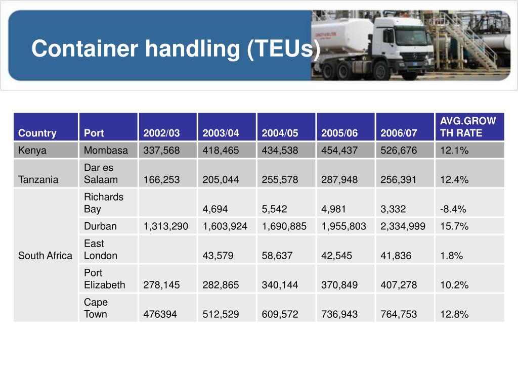 Container handling (TEUs)