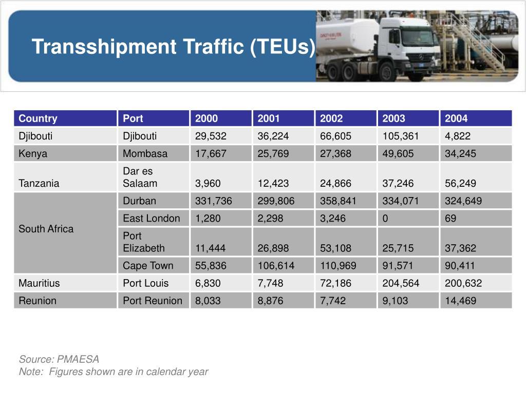 Transshipment Traffic (TEUs)