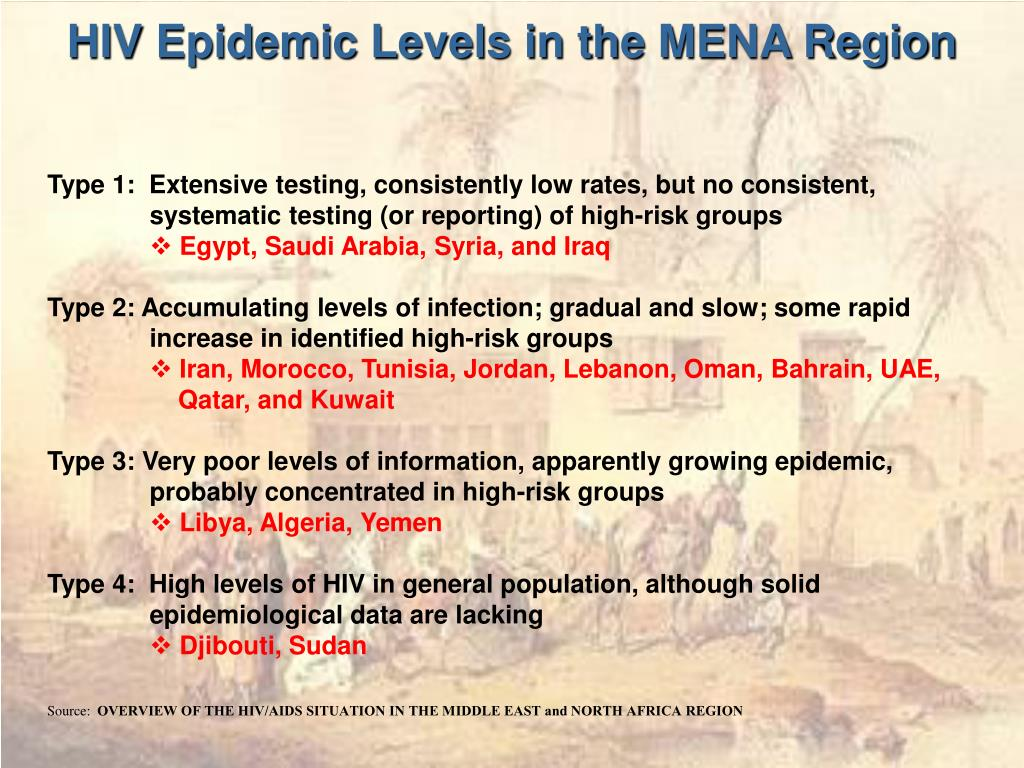 HIV Epidemic Levels in the MENA Region