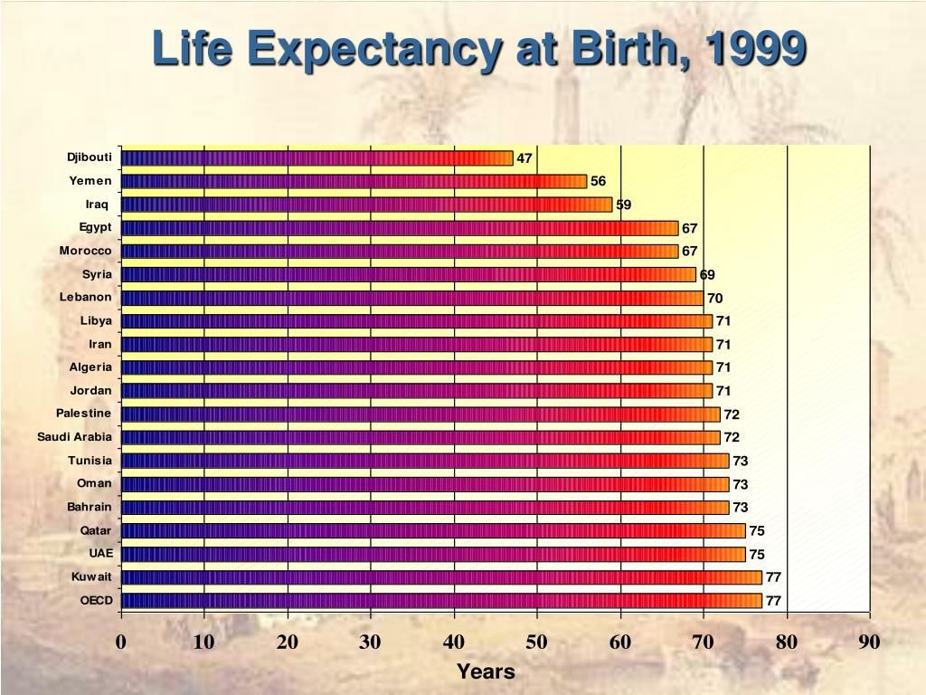 Life Expectancy at Birth, 1999