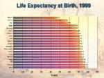 life expectancy at birth 1999