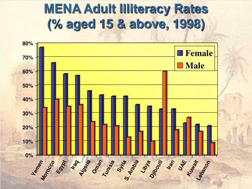 MENA Adult Illiteracy Rates