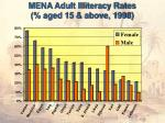 mena adult illiteracy rates aged 15 above 1998