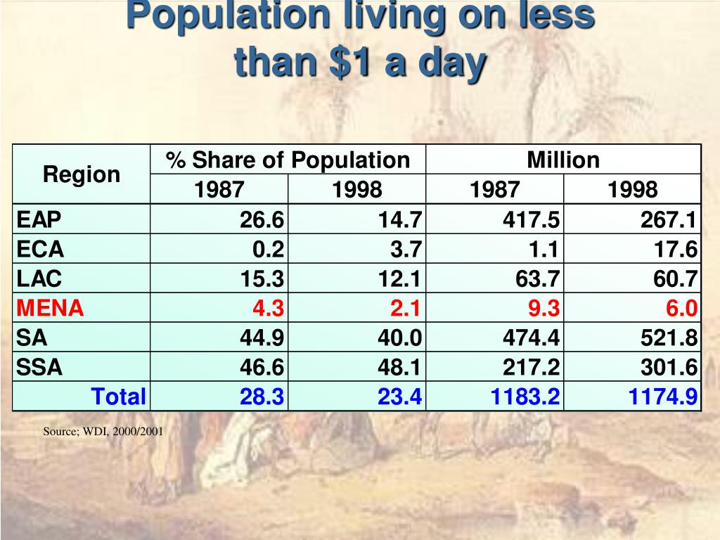 Population living on less