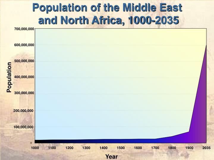 Population of the middle east and north africa 1000 2035