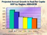 projected annual growth in real per capita gdp by region 2003 2010