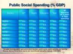 public social spending gdp