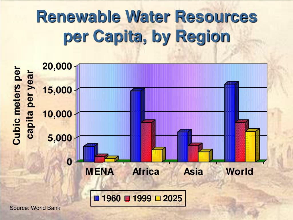 Renewable Water Resources